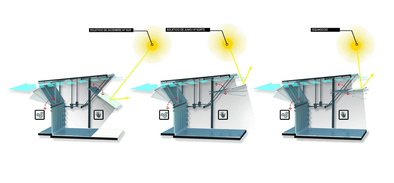 Sistema de poleas en las ventanas para controlar el ingreso de los vientos y la incidencia de la luz solar sobre la casa