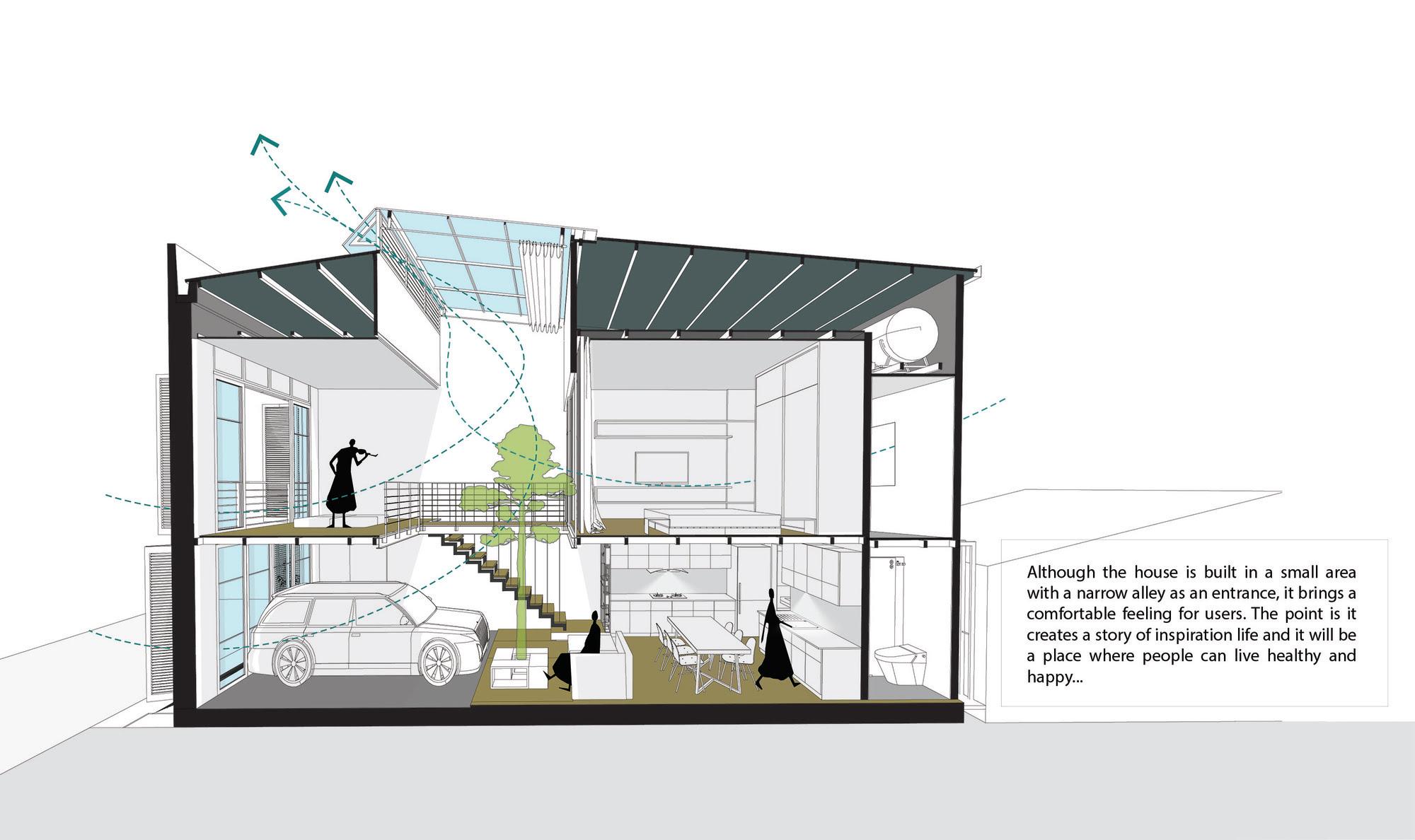 Plano de corte 3D muestra la ventilación cruzado e iluminación central
